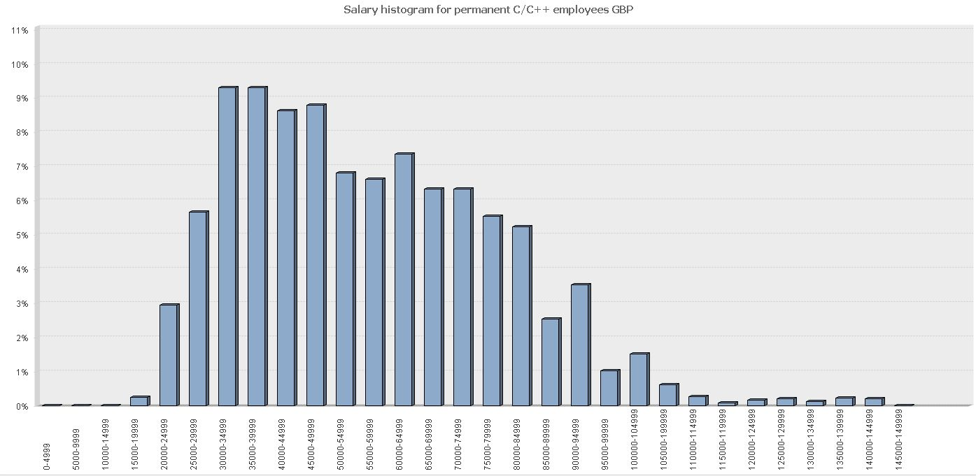 it skills in demand salary histograms for c javascript vb and php have regular unimodal shape decreasing quickly for larger salaries histograms for c c and java don t